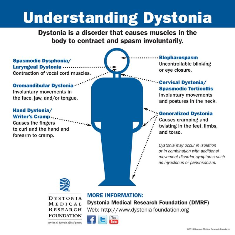 Understanding_Dystonia_graphic_2013